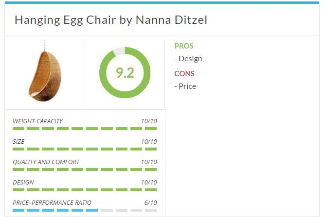 Top Ten in Review- Hanging Egg Chair by Nanna Ditzel