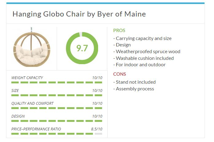 Top Ten - Hanging Globo Chair by Byer of Maine