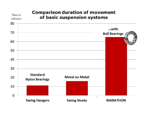 Comparison duration of movement of suspansion systems